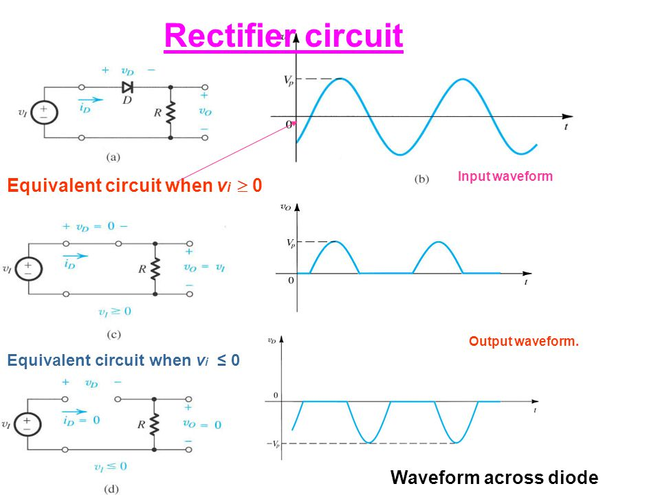 Rectifier circuit Equivalent circuit when vi  0 Waveform across diode