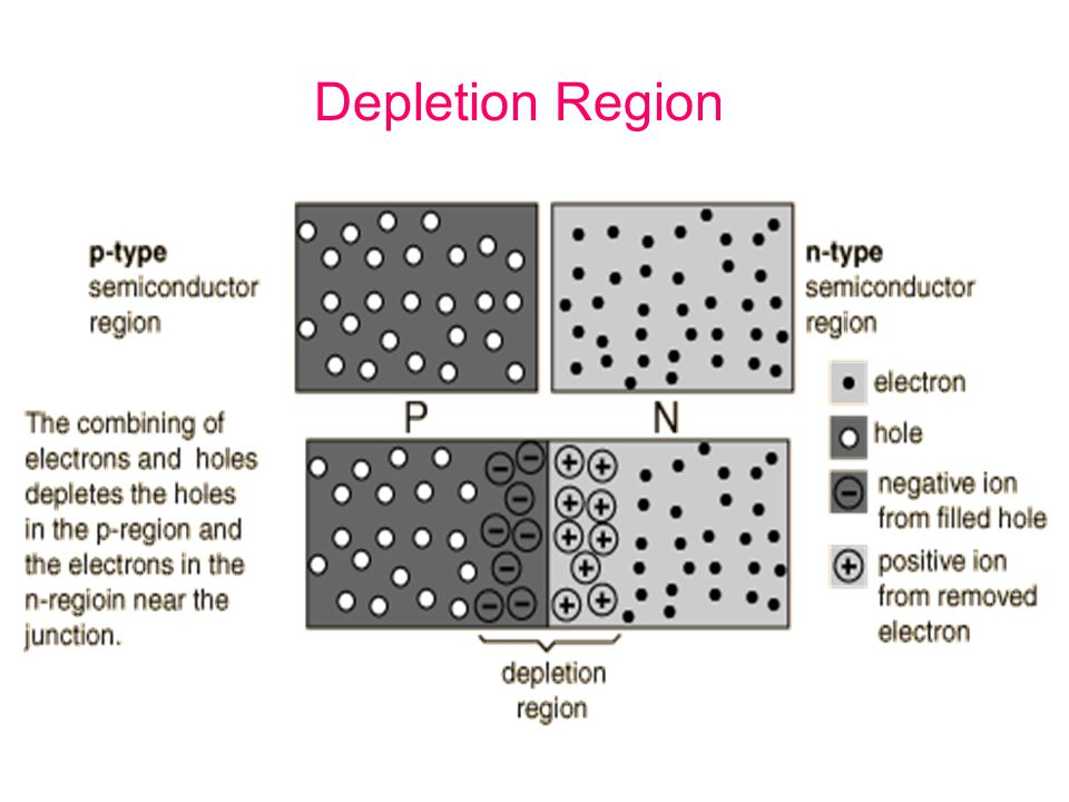 Depletion Region