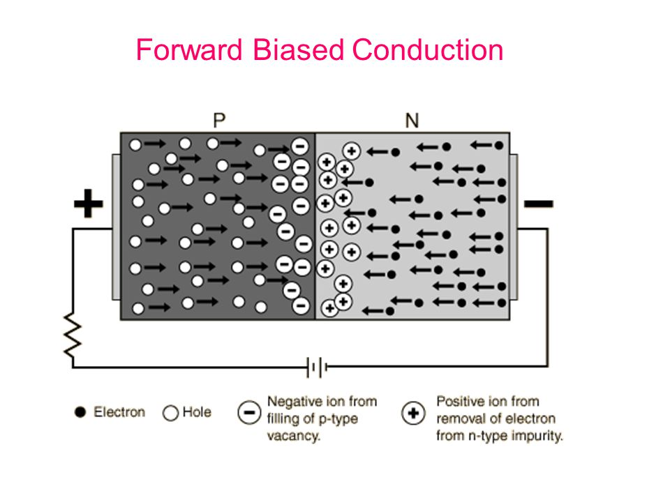 Forward Biased Conduction