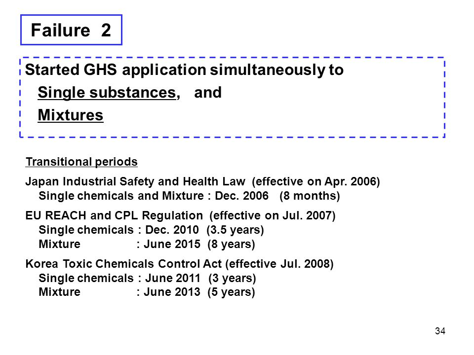 Failure 2 Started GHS application simultaneously to