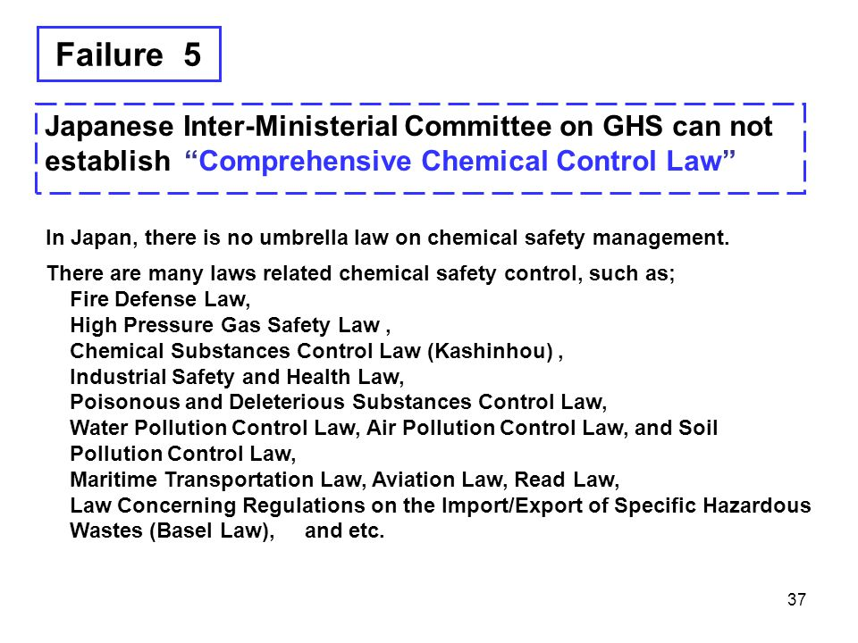 Failure 5 Japanese Inter-Ministerial Committee on GHS can not establish Comprehensive Chemical Control Law