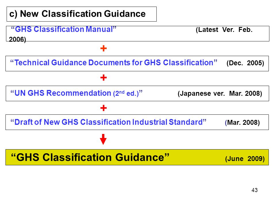 + + + c) New Classification Guidance