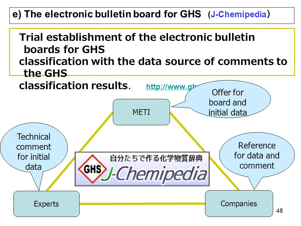 e) The electronic bulletin board for GHS (J-Chemipedia)