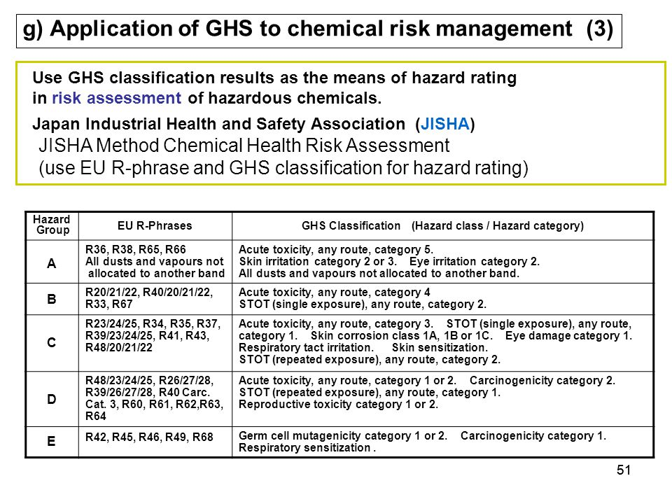 g) Application of GHS to chemical risk management (3)