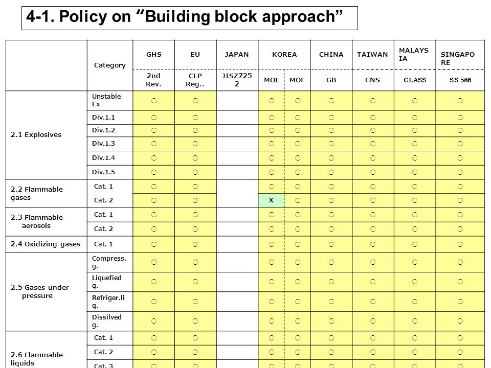 4-1. Policy on Building block approach