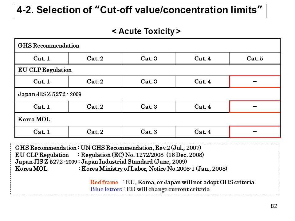 4-2. Selection of Cut-off value/concentration limits