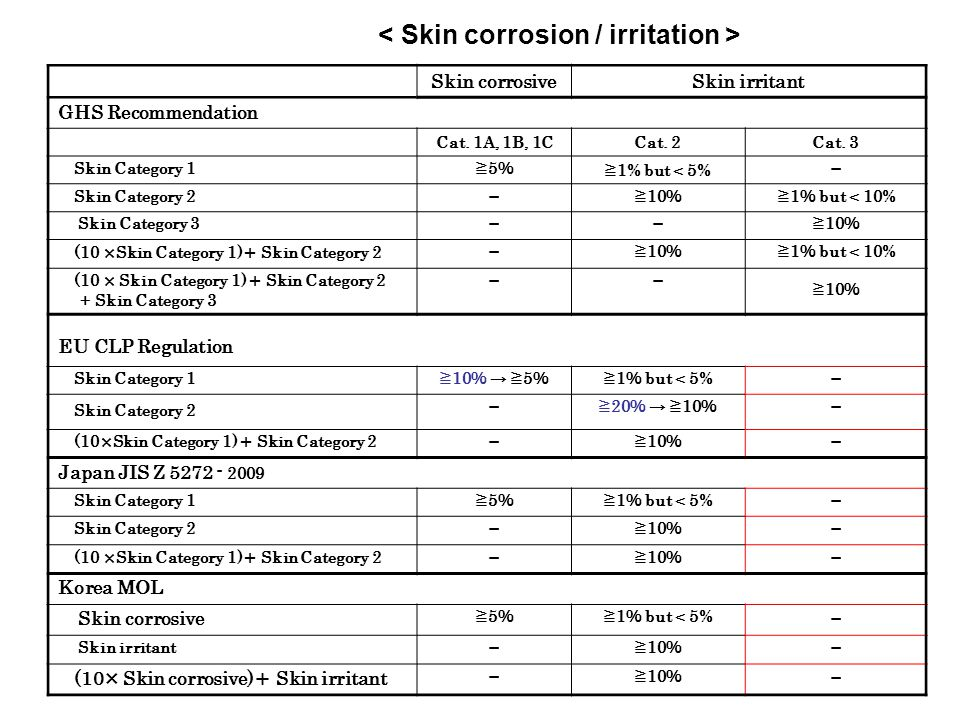 < Skin corrosion / irritation >