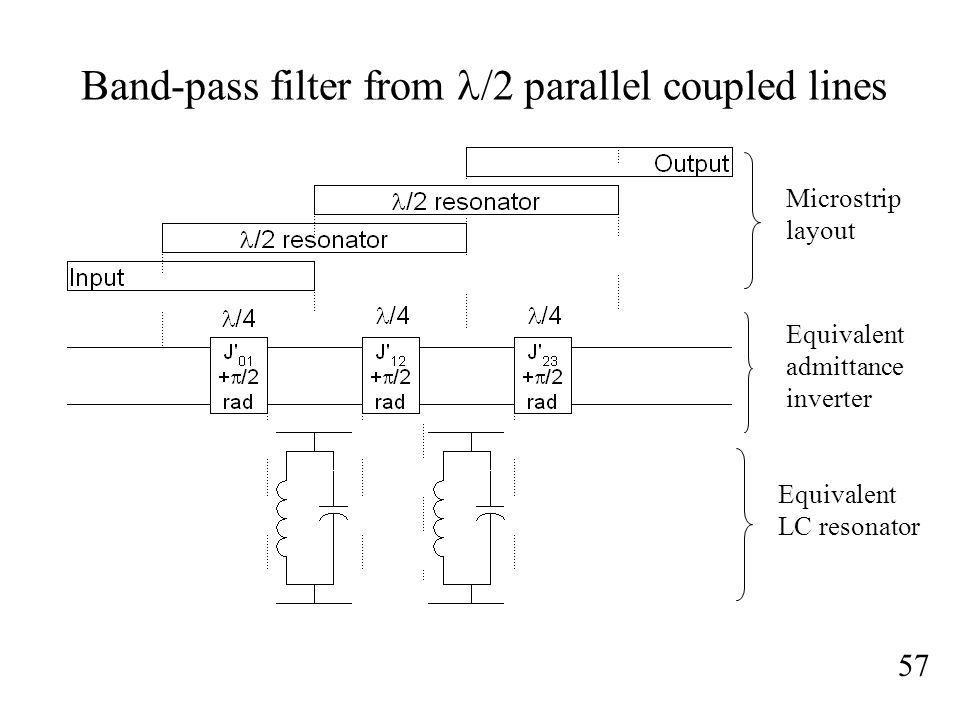 Band-pass filter from l/2 parallel coupled lines