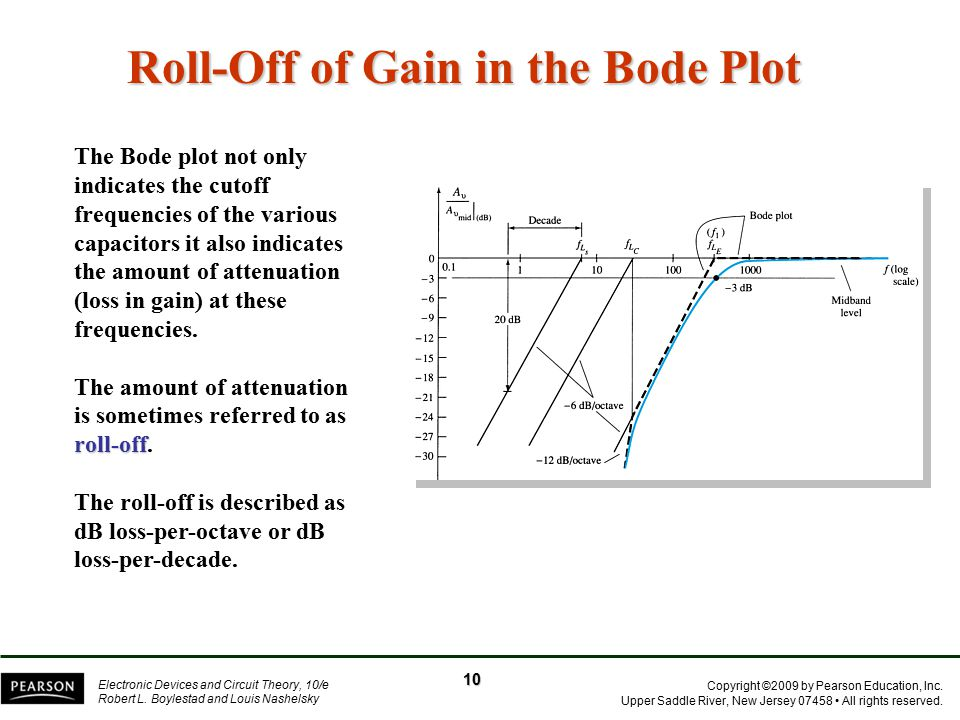 Roll-Off of Gain in the Bode Plot