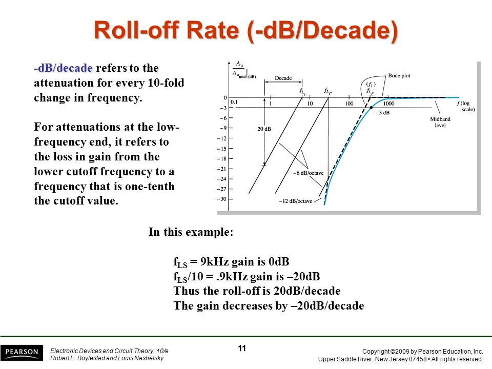 Roll-off Rate (-dB/Decade)