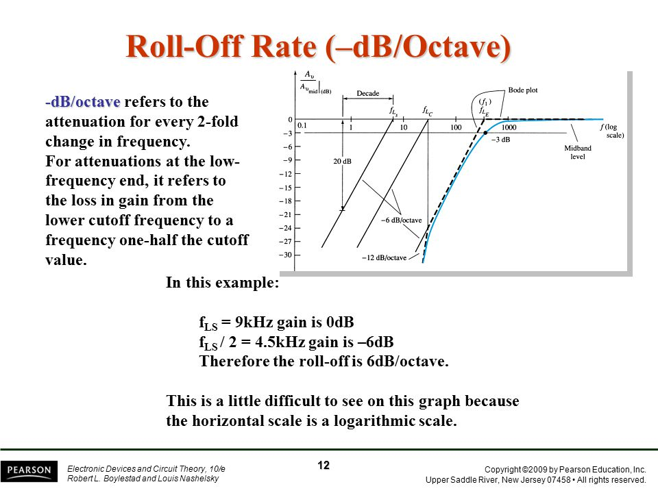 Roll-Off Rate (–dB/Octave)