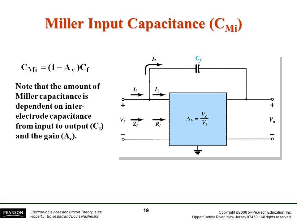 Miller Input Capacitance (CMi)