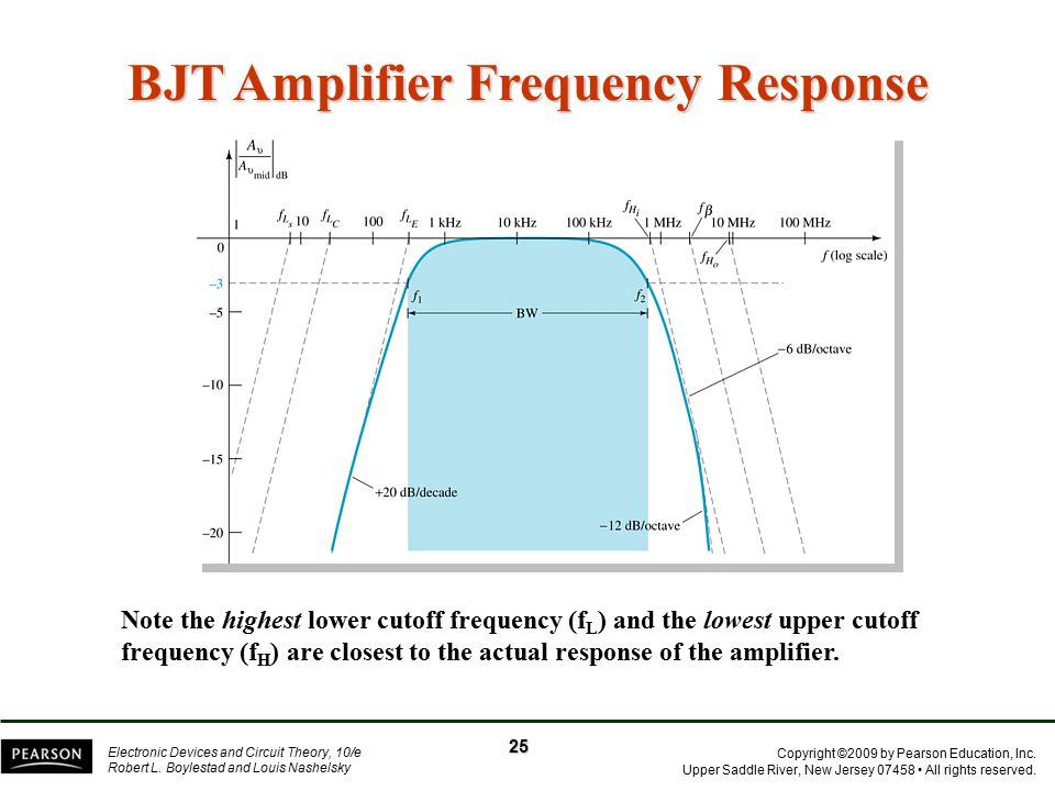 BJT Amplifier Frequency Response