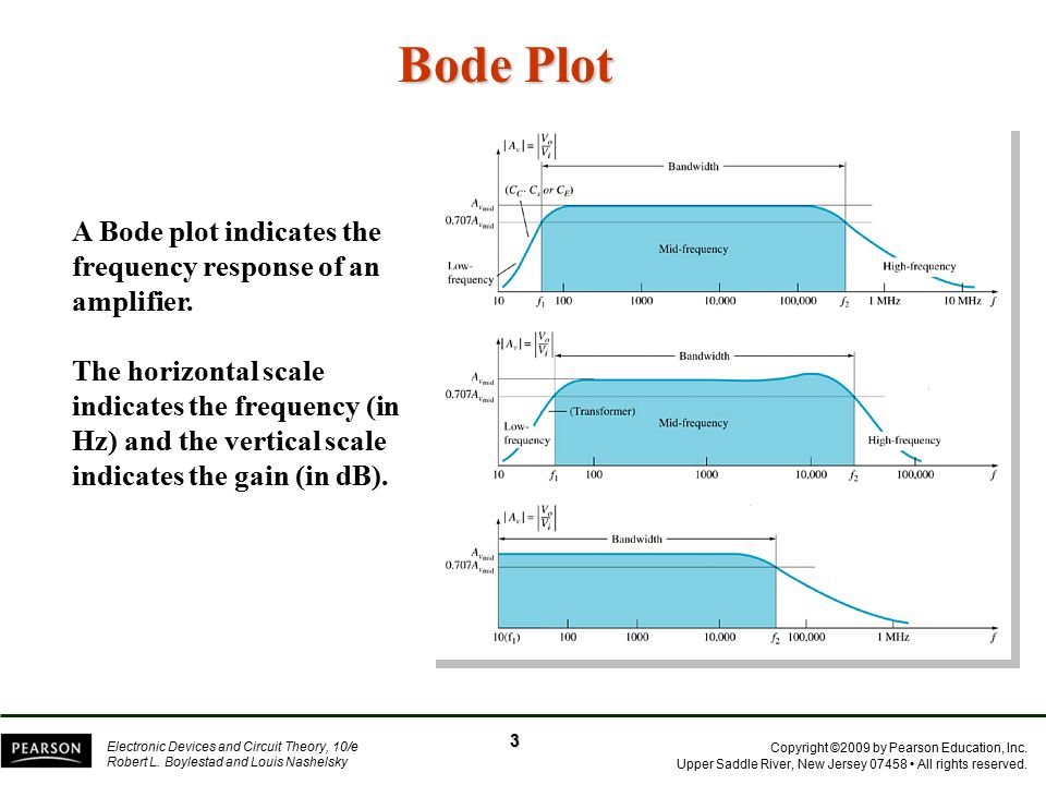 Bode Plot A Bode plot indicates the frequency response of an amplifier.