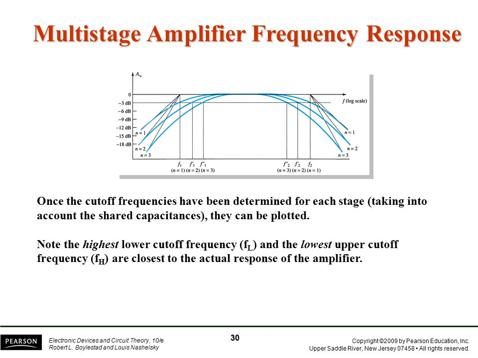 Multistage Amplifier Frequency Response