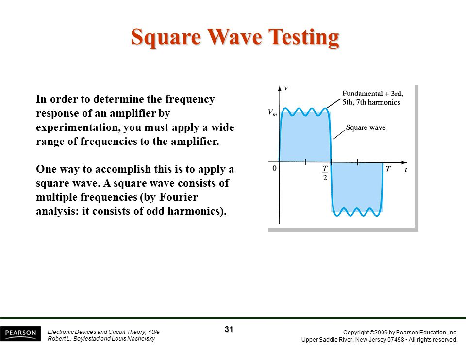 Square Wave Testing