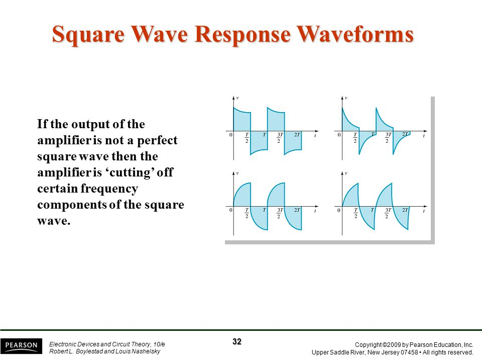 Square Wave Response Waveforms