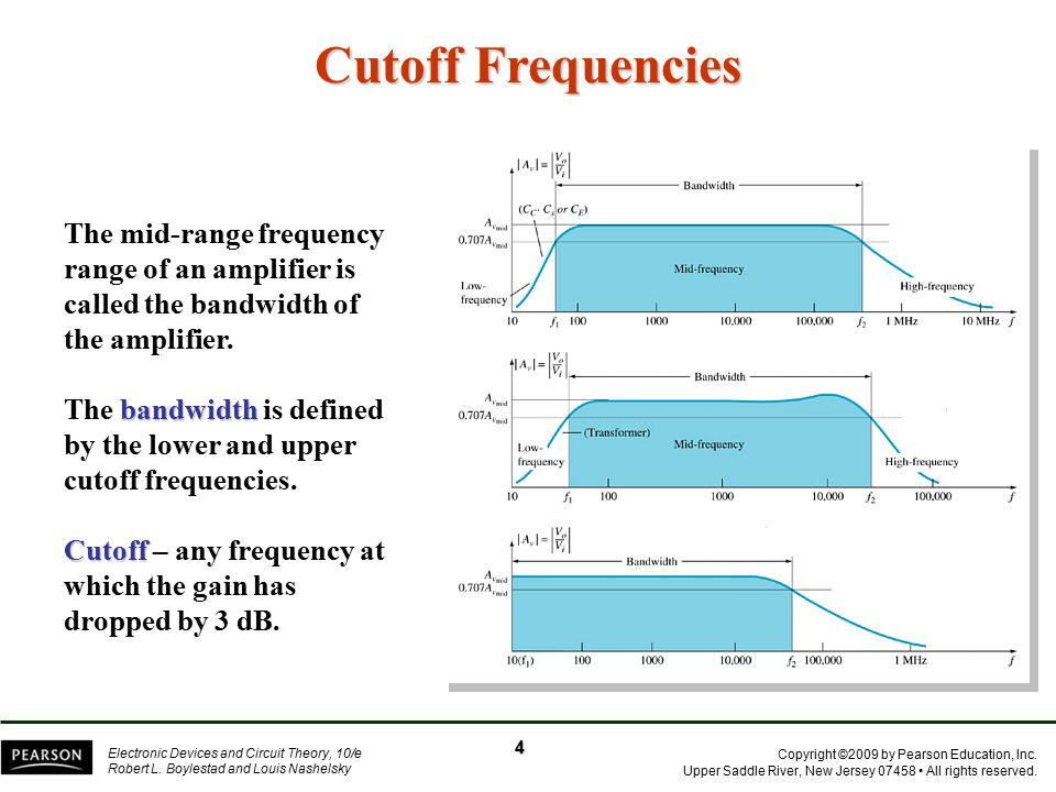 Cutoff Frequencies The mid-range frequency range of an amplifier is called the bandwidth of the amplifier.