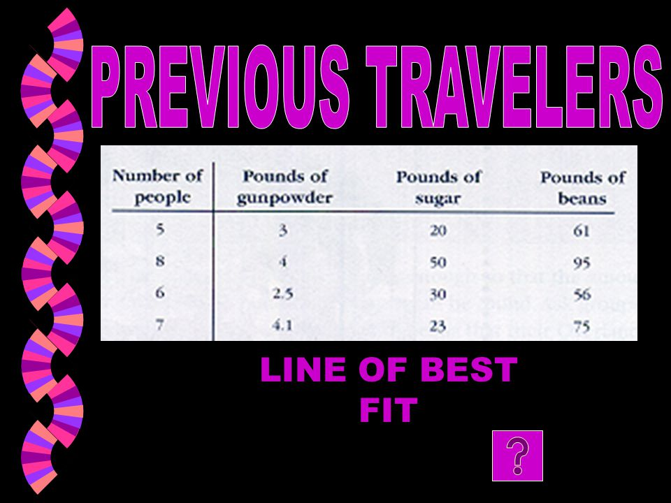 PREVIOUS TRAVELERS LINE OF BEST FIT