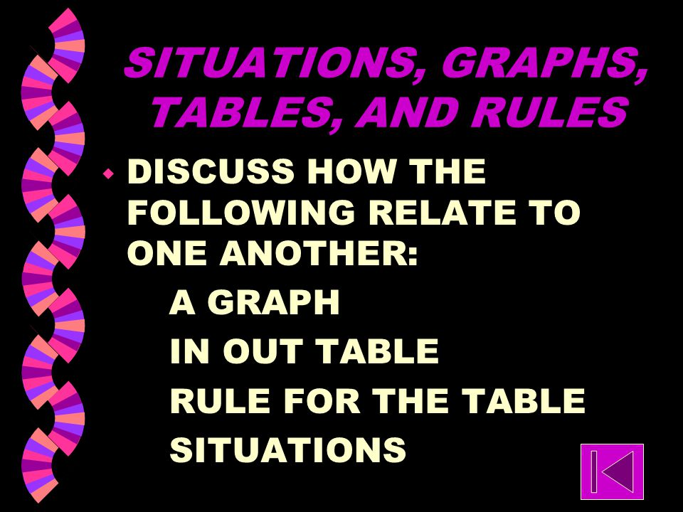 SITUATIONS, GRAPHS, TABLES, AND RULES