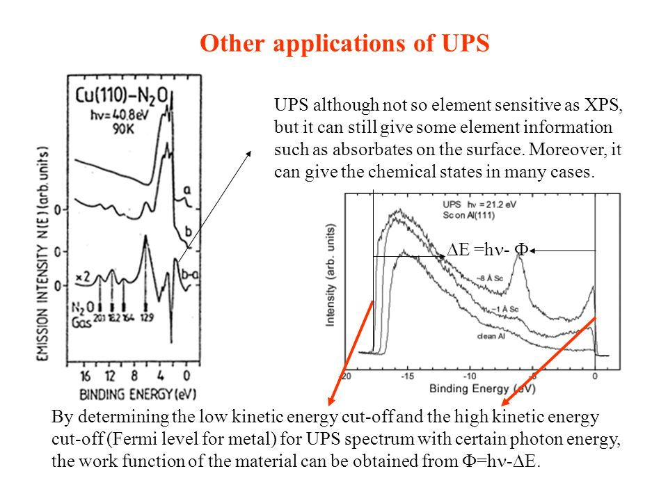 Other applications of UPS
