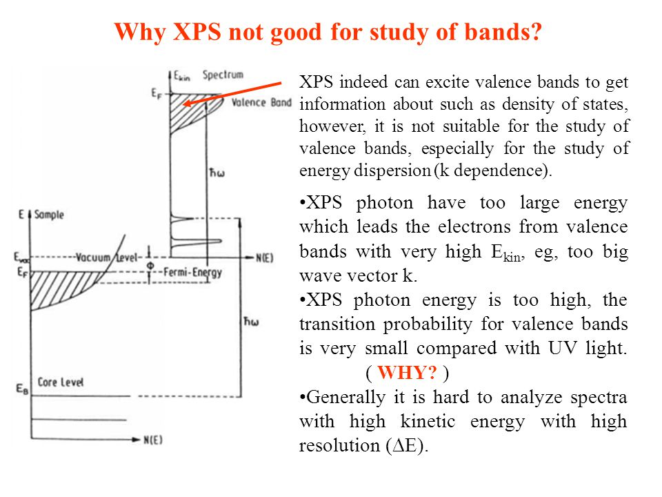 Why XPS not good for study of bands