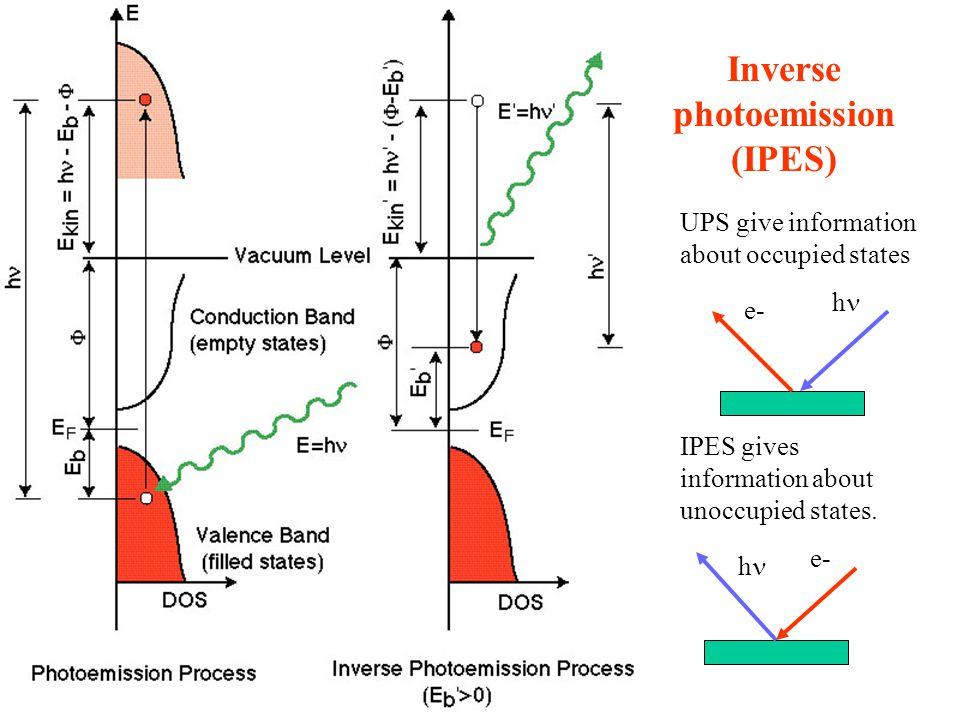 Inverse photoemission (IPES)