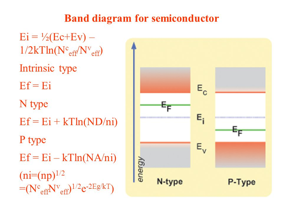 Band diagram for semiconductor