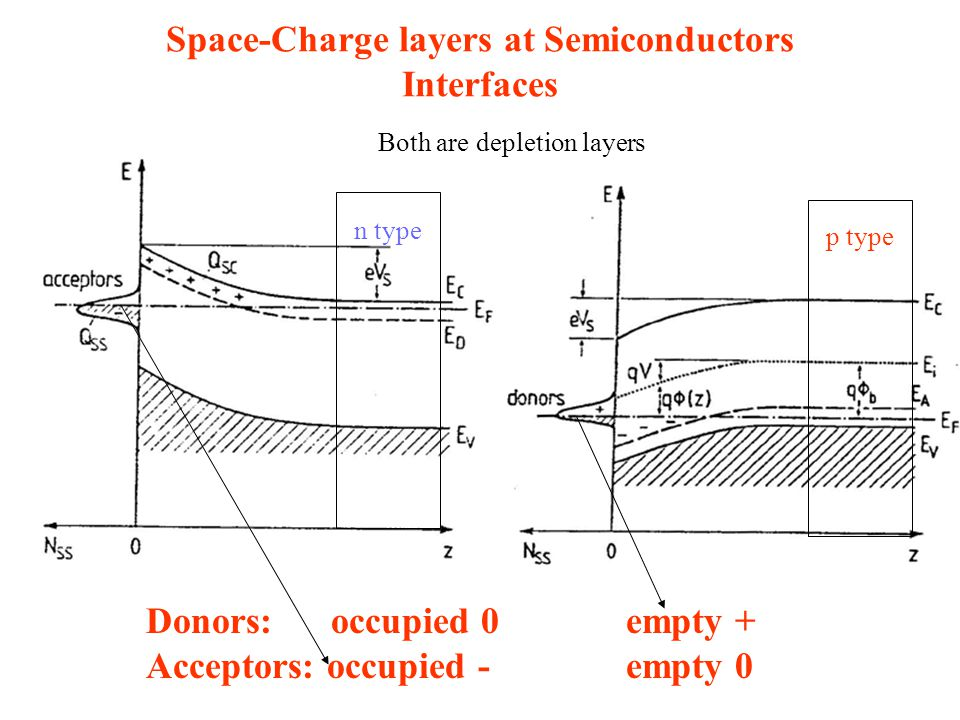 Space-Charge layers at Semiconductors Interfaces
