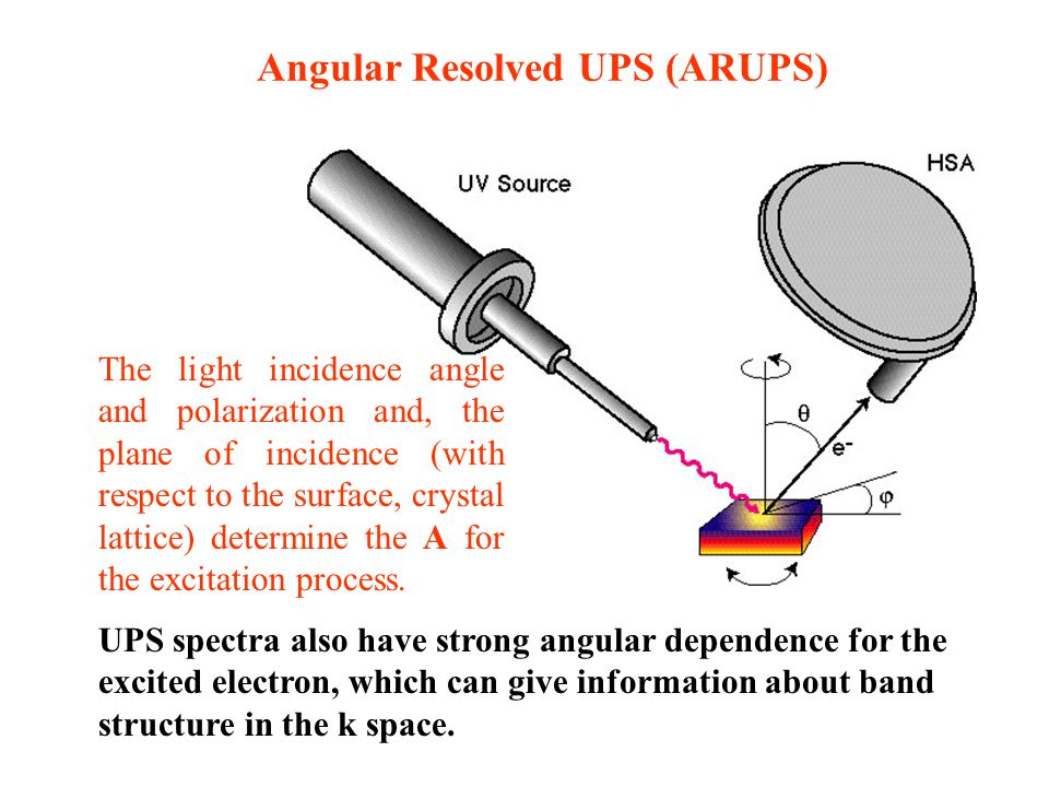 Angular Resolved UPS (ARUPS)