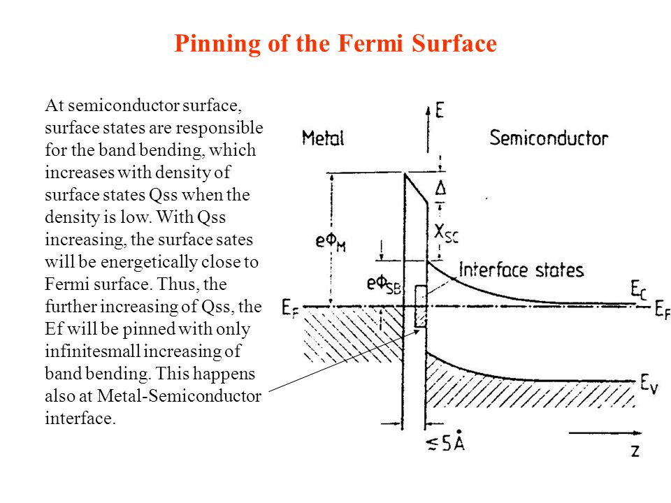 Pinning of the Fermi Surface