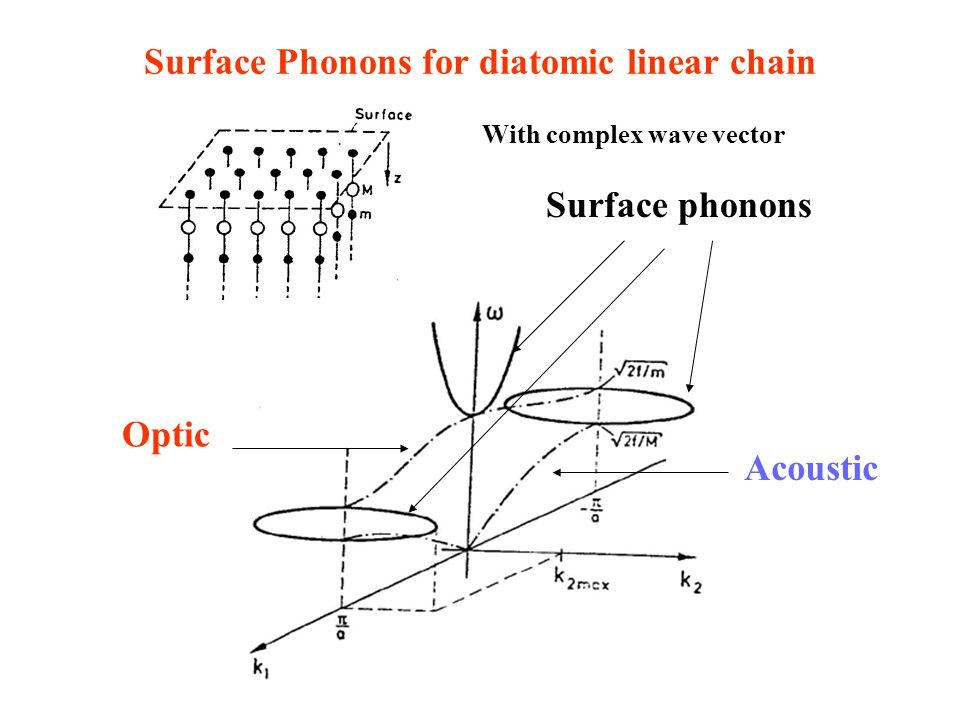 Surface Phonons for diatomic linear chain