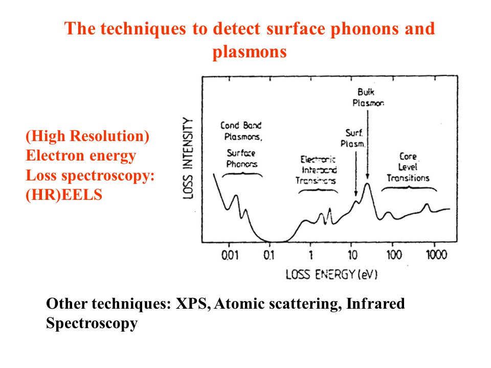 The techniques to detect surface phonons and plasmons