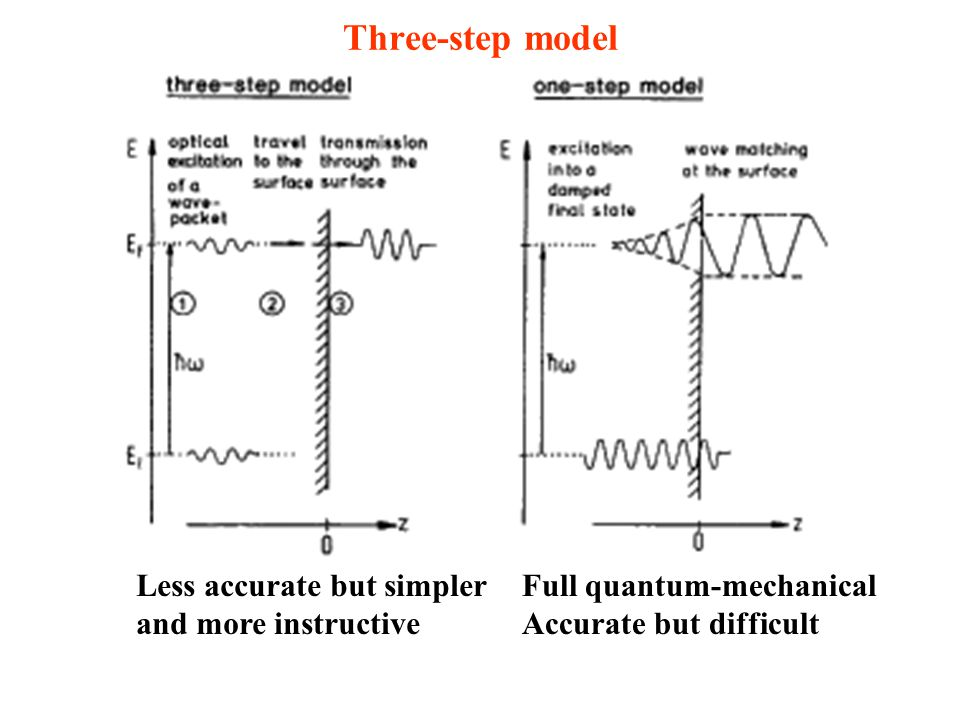 Three-step model Less accurate but simpler and more instructive