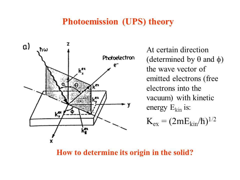 Photoemission (UPS) theory