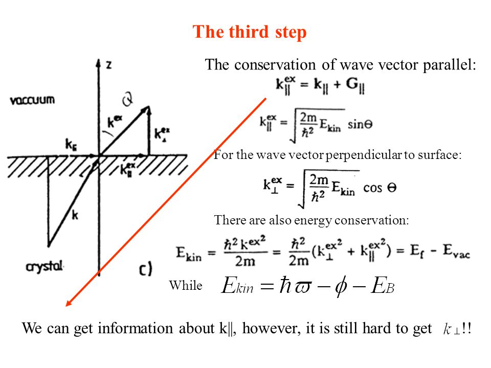 The third step The conservation of wave vector parallel: