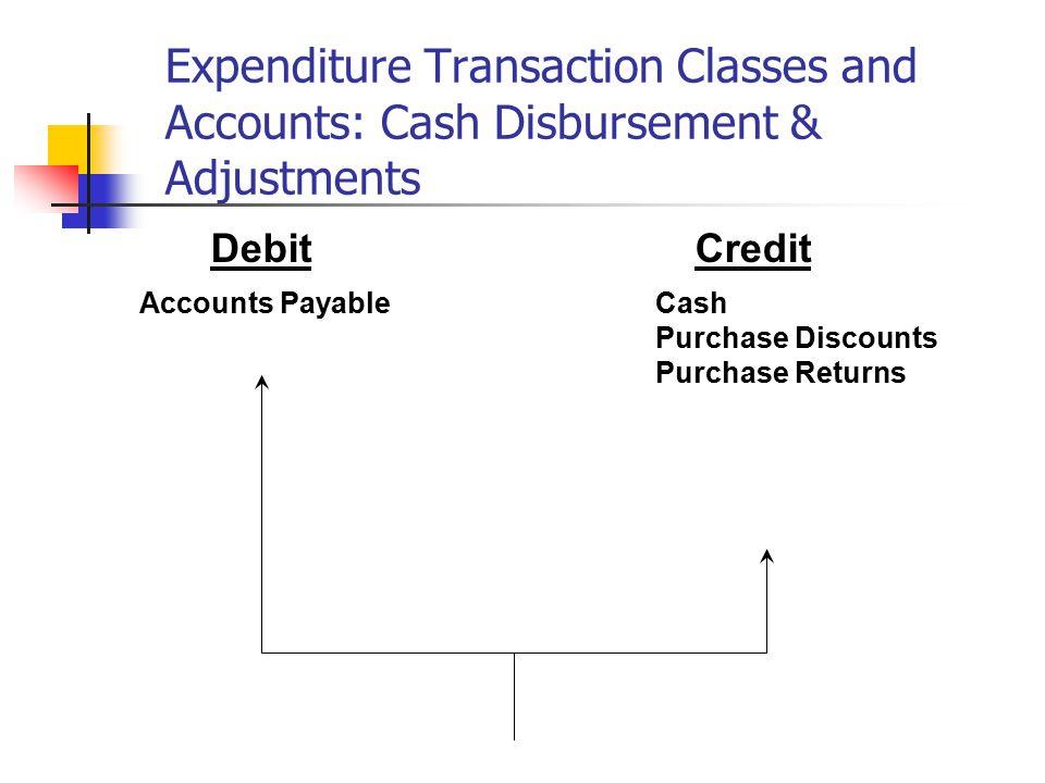 Expenditure Transaction Classes and Accounts: Cash Disbursement & Adjustments
