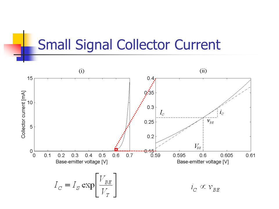 Small Signal Collector Current