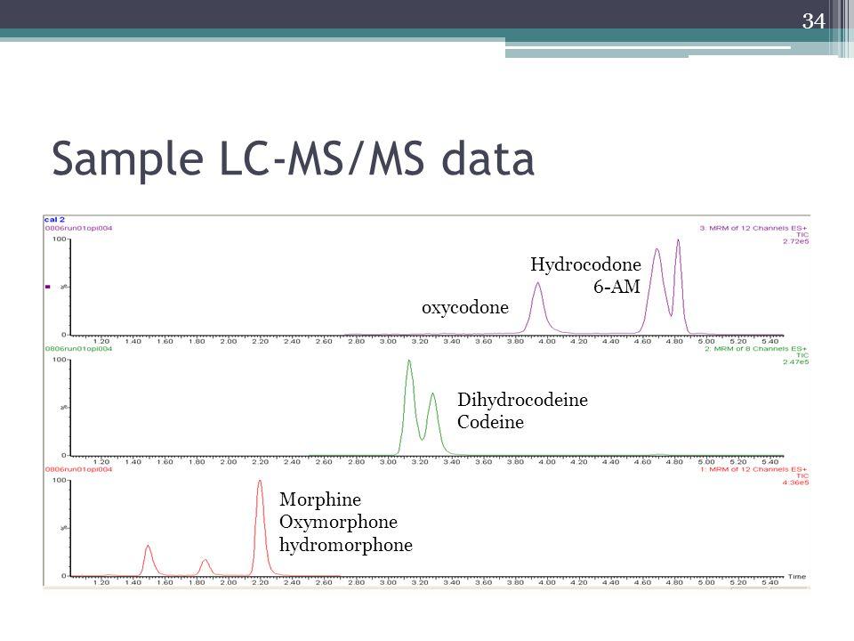 Sample LC-MS/MS data Hydrocodone 6-AM oxycodone Dihydrocodeine Codeine