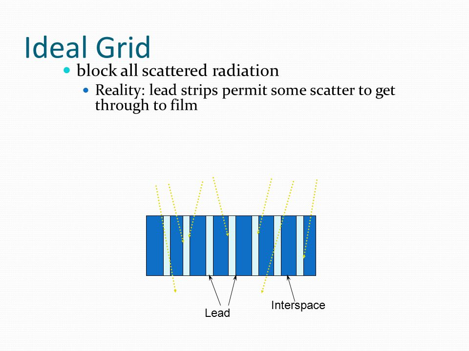 Ideal Grid block all scattered radiation