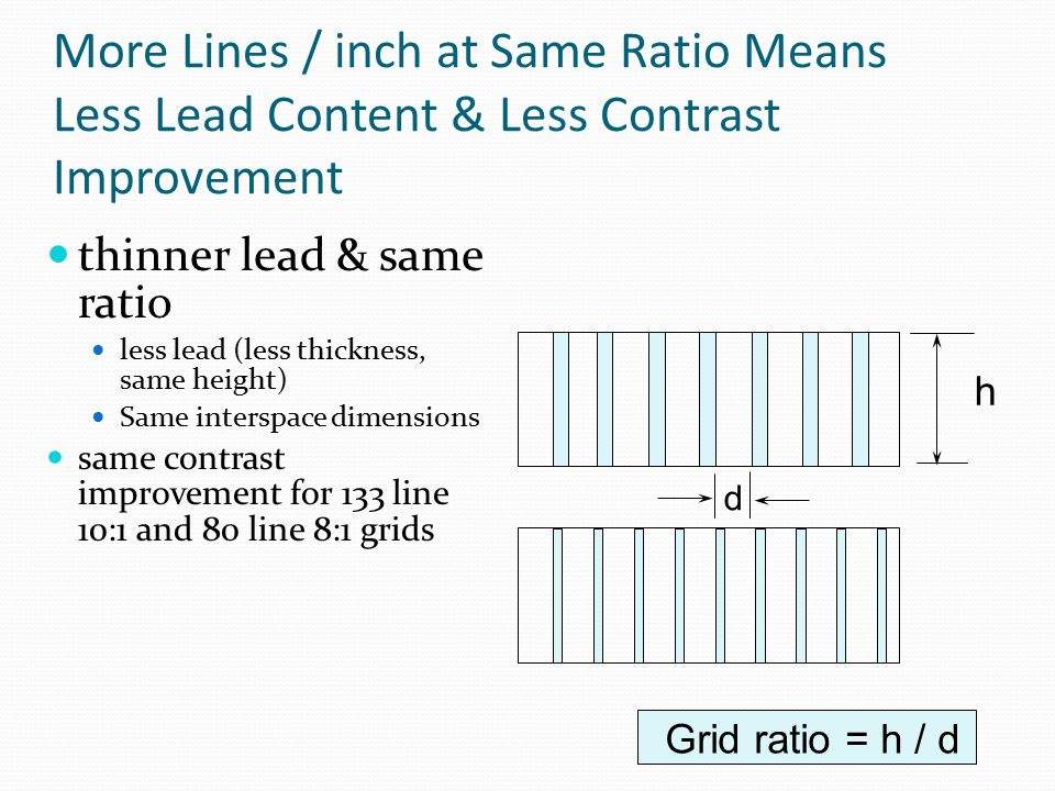 More Lines / inch at Same Ratio Means Less Lead Content & Less Contrast Improvement