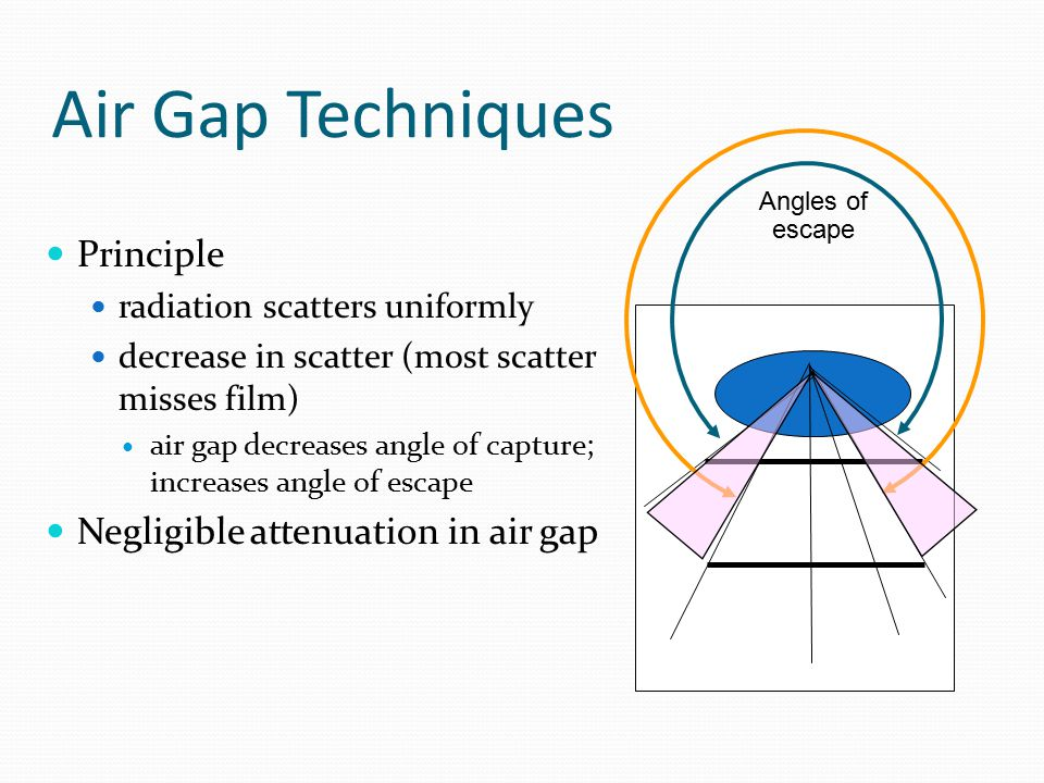 Air Gap Techniques Principle Negligible attenuation in air gap