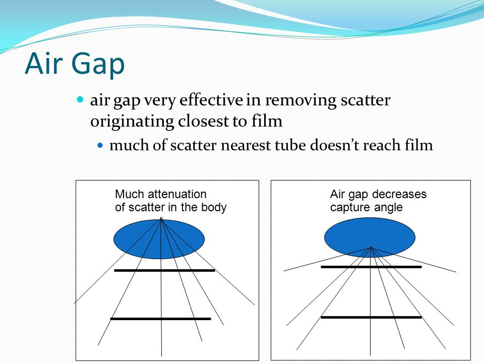 Air Gap air gap very effective in removing scatter originating closest to film. much of scatter nearest tube doesn't reach film.