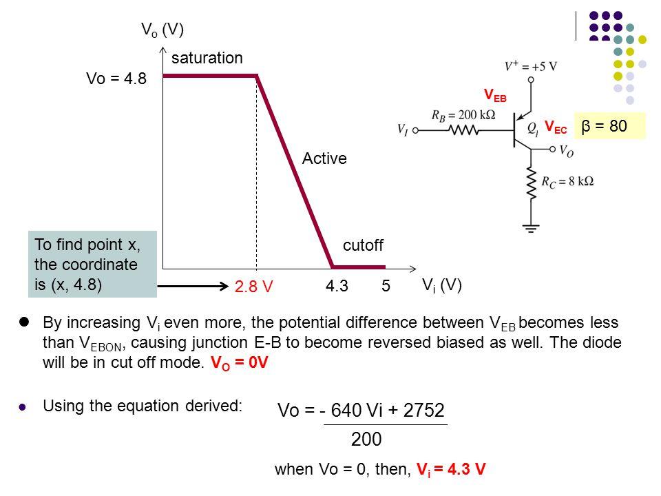 Vo = - 640 Vi + 2752 200 Vo (V) saturation Vo = 4.8 Active β = 80