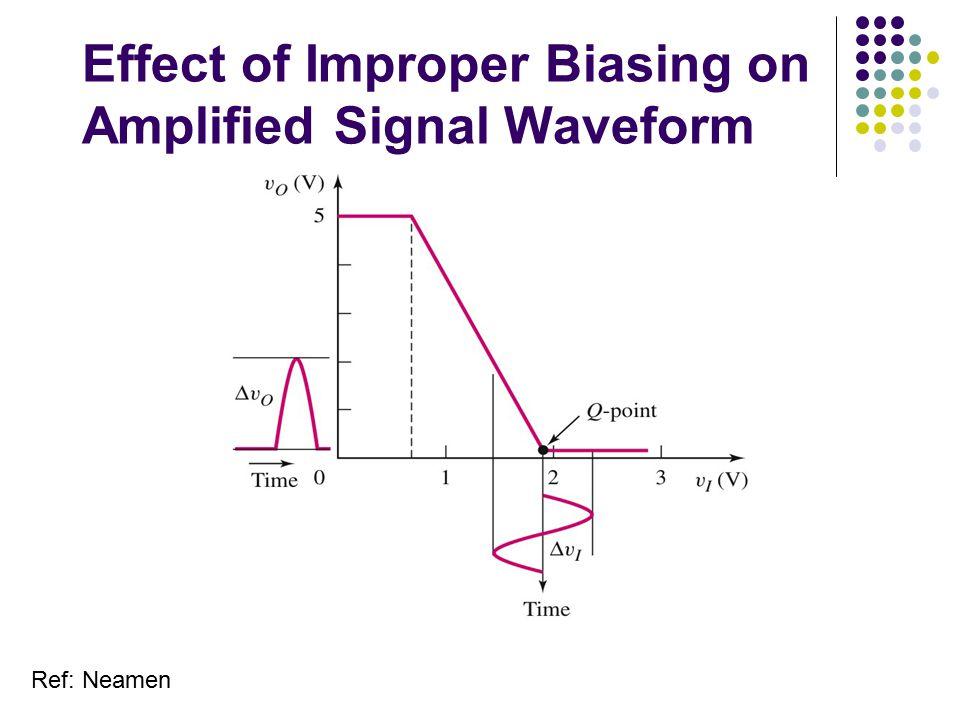 Effect of Improper Biasing on Amplified Signal Waveform