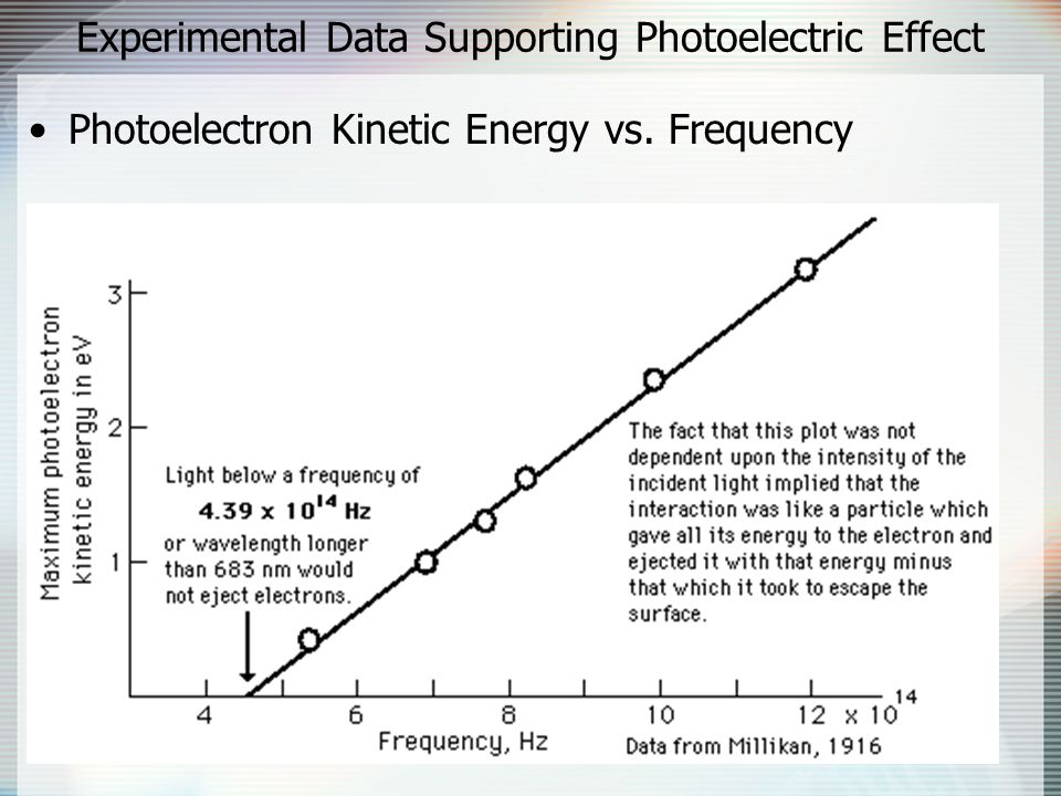 Experimental Data Supporting Photoelectric Effect