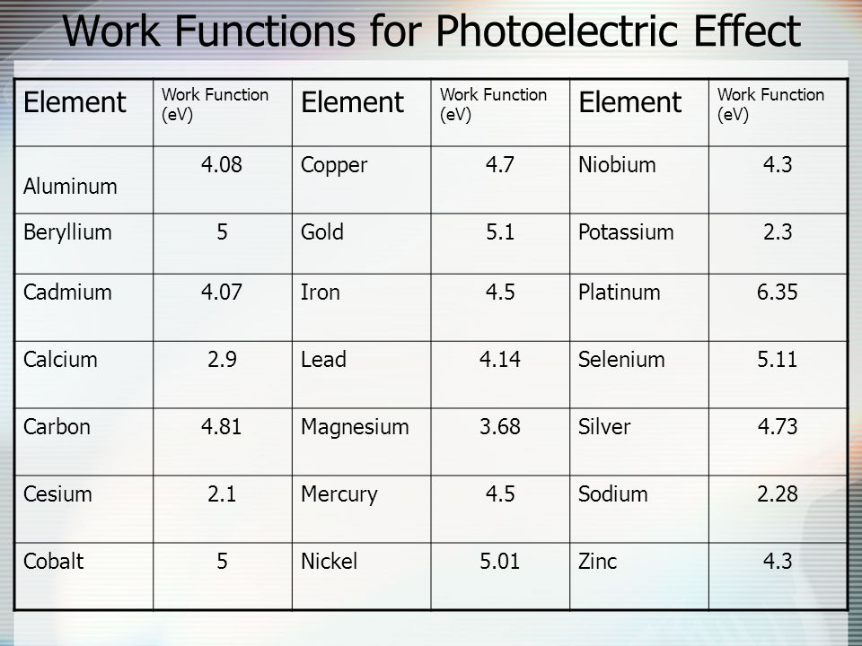 Work Functions for Photoelectric Effect