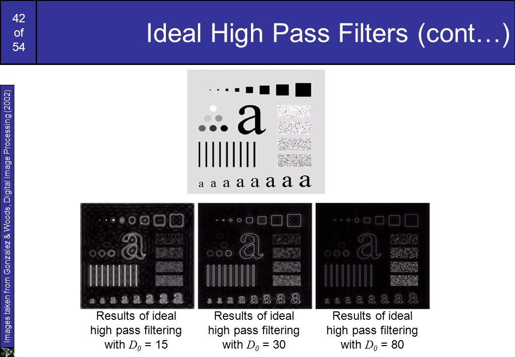 Ideal High Pass Filters (cont…)