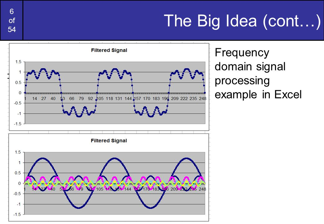 The Big Idea (cont…) Frequency domain signal processing example in Excel