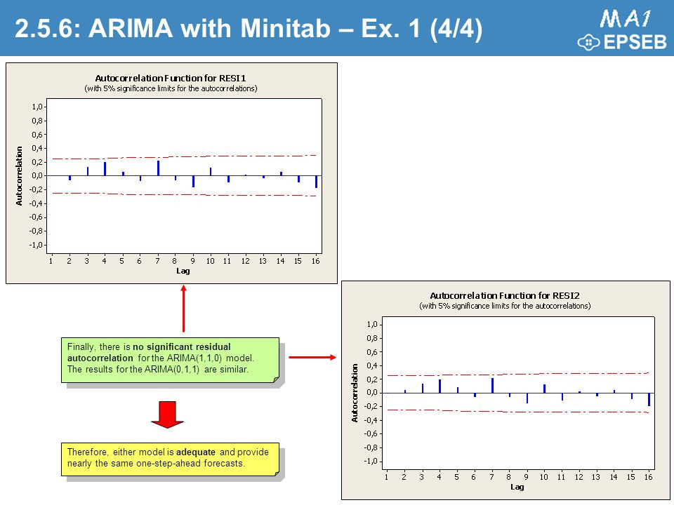 2.5.6: ARIMA with Minitab – Ex. 1 (4/4)